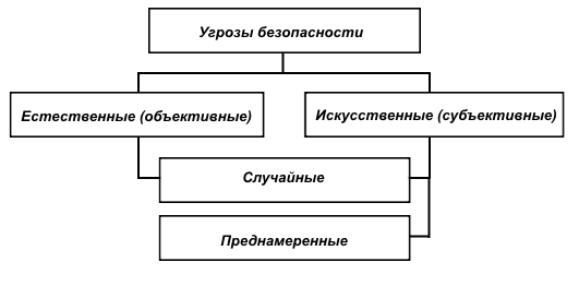 Рис 2 угрозы безопасности беспроводной сети